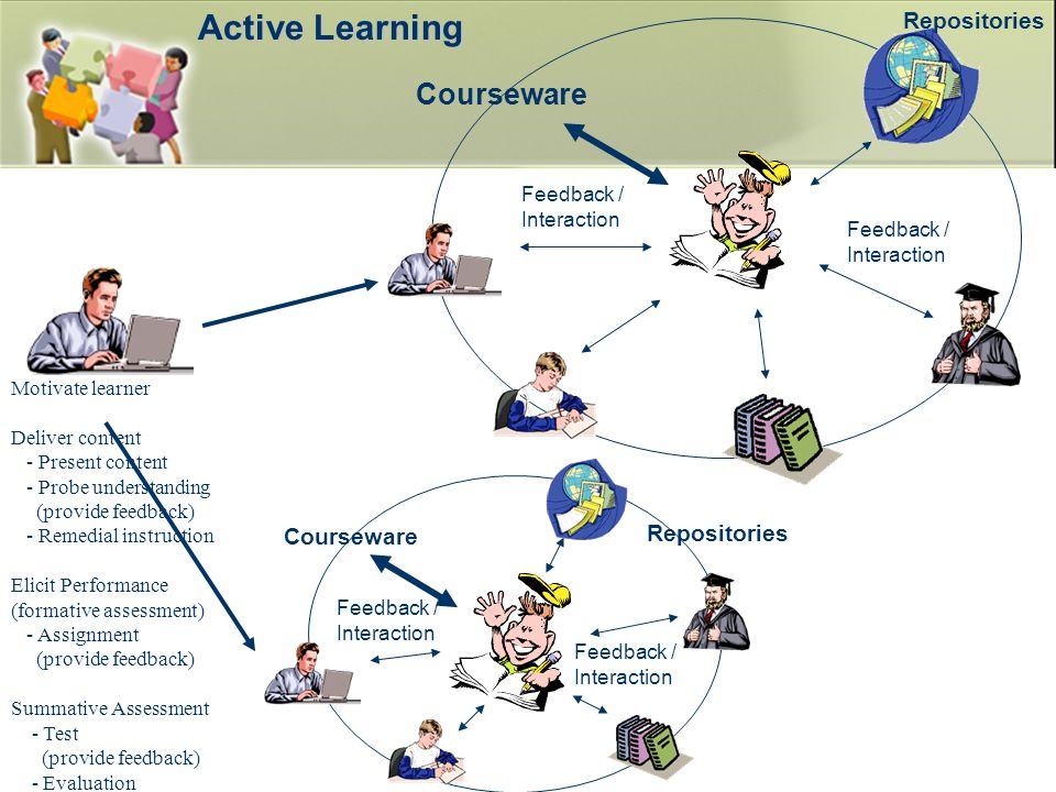 Courseware Active Learning Feedback / Interaction Feedback / Interaction Feedback / Interaction Feedback / Interaction Motivate learner Deliver content - Present content - Probe understanding (provide feedback) - Remedial instruction Elicit Performance (formative assessment) - Assignment (provide feedback) Summative Assessment - Test (provide feedback) - Evaluation Repositories