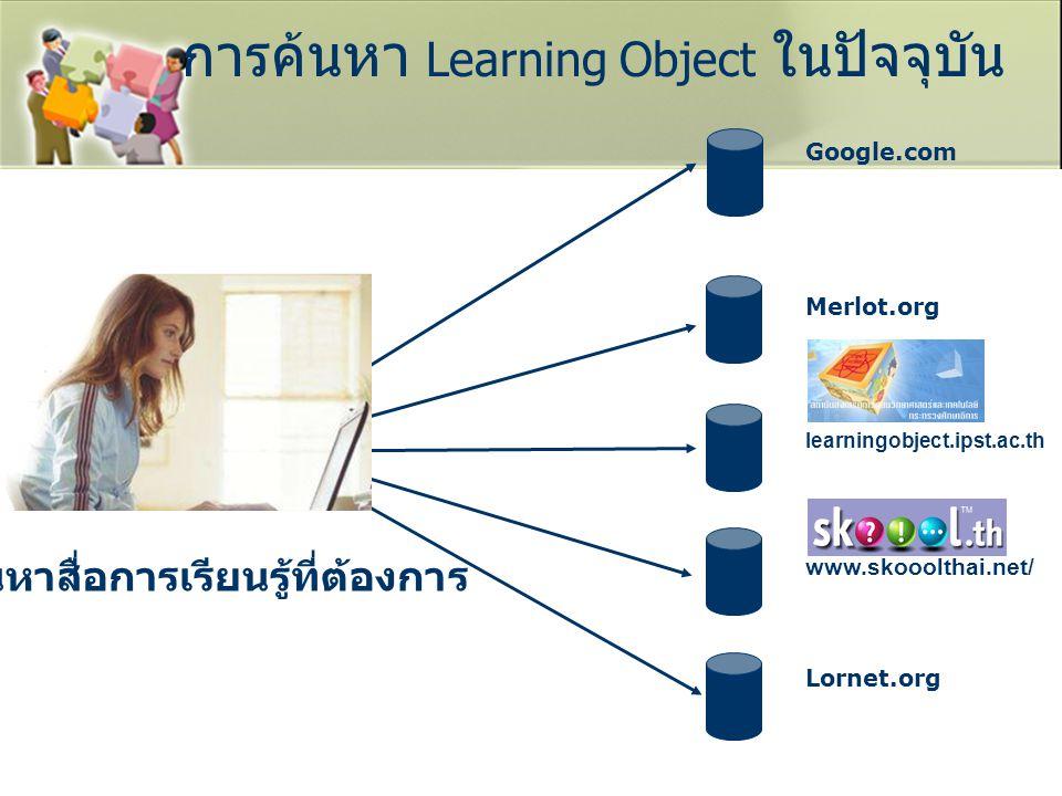 การค้นหา Learning Object ในปัจจุบัน ค้นหาสื่อการเรียนรู้ที่ต้องการ Google.com Merlot.org www.skooolthai.net/ Lornet.org learningobject.ipst.ac.th