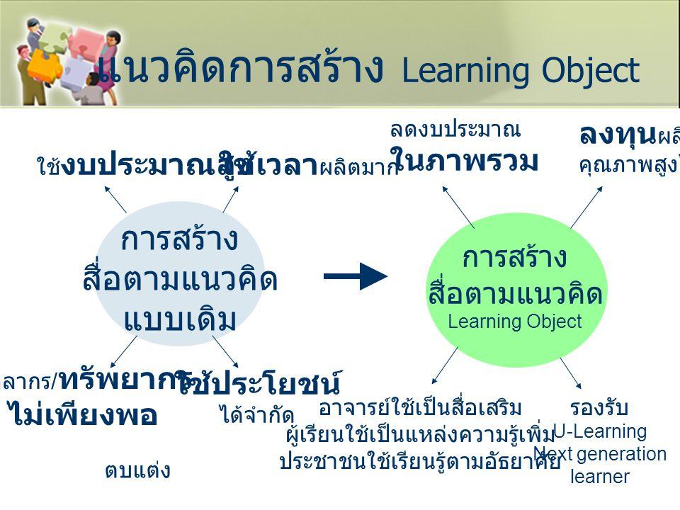 แนวคิดการสร้าง Learning Object การสร้าง สื่อตามแนวคิด แบบเดิม ใช้เวลา ผลิตมากใช้ งบประมาณสูง ใช้ประโยชน์ ได้จำกัด บุคลากร / ทรัพยากร ไม่เพียงพอ ตบแต่ง