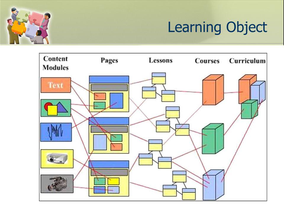 อย่างไร จึงเรียก Learning Object Principle Fact Process Overview Procedure Text Audio Summary Concept Principle Process Concept Procedure Fact Overview Summary Objective Raw Digital Content/Media Information Objects Learning Object Animation Simulation illustration Enabling Objective สื่อดิจิตอลต่างๆสื่อความรู้ บทเรียนที่มีวัตถุประสงค์การเรียนรู้