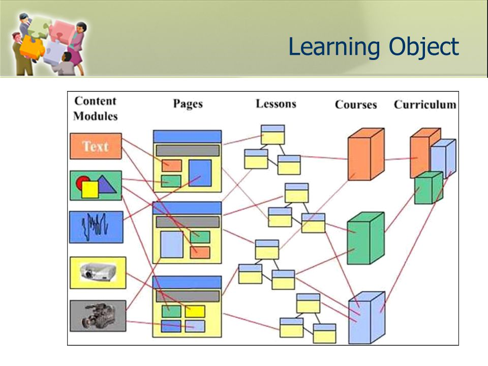 Quality Learning Object for Quality Education National Learning Object Repository การเรียนในชั้นเรียน สื่อ เสริม การเรียนแบบ e-Learning สื่อ เรียน เพิ่มคุณภาพการเรียนการสอน สื่อคุณภาพ สื่อหลากหลายปริมาณ ทัศนคติ ในการ แบ่งปัน แลกเปลี่ยน ผู้ให้ - ผู้ใช้ ผู้สร้างสื่อ ความรู้ - ทักษะ ใน การสร้างสื่อ วิจัยโมเดล การสร้างสื่อคุณภาพ แรงจูงใจ ในการ แบ่งปัน แลกเปลี่ยน ชุมชนผู้ปฏิบัติ Community of Practice International Learning Object Repository การ สนับสนุน ส่งเสริม การสร้างเครือข่าย ความร่วมมือกับ ต่างประเทศ การประกวดสื่อ การ วิจัยและพัฒนา วิจัยและพัฒนา เว็บ NLOR วิจัย Meta-Data สำหรับการ แลกเปลี่ยน การประชา สัมพันธ์ อบรมความรู้ ทักษะ วิจัยและพัฒนา ระบบจัดการเรียนรู้ LMS วิจัย เกณฑ์คุณภาพสื่อ