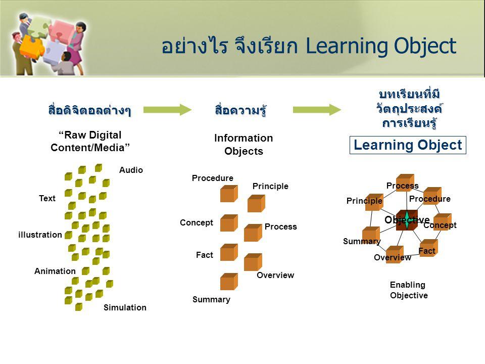 อย่างไร จึงเรียก Learning Object Principle Fact Process Overview Procedure Text Audio Summary Concept Principle Process Concept Procedure Fact Overvie