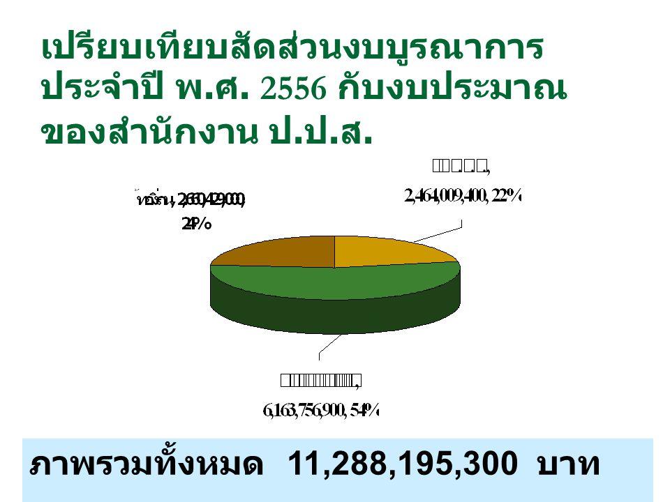 เปรียบเทียบสัดส่วนงบบูรณาการ ประจำปี พ. ศ. 2556 กับงบประมาณ ของสำนักงาน ป. ป. ส. ภาพรวมทั้งหมด 11,288,195,300 บาท