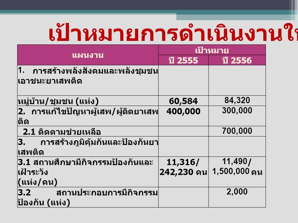 แผนงาน เป้าหมาย ปี 2555 ปี 2556 1. การสร้างพลังสังคมและพลังชุมชน เอาชนะยาเสพติด หมู่บ้าน / ชุมชน ( แห่ง ) 60,58484,320 2. การแก้ไขปัญหาผู้เสพ / ผู้ติด