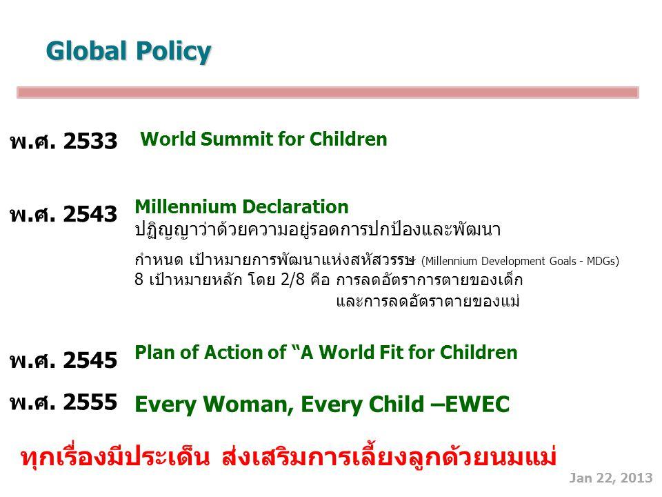 Jan 22, 2013 Global Policy Every Woman, Every Child –EWEC พ.ศ. 2543 Millennium Declaration ปฏิญญาว่าด้วยความอยู่รอดการปกป้องและพัฒนา กำหนด เป้าหมายการ