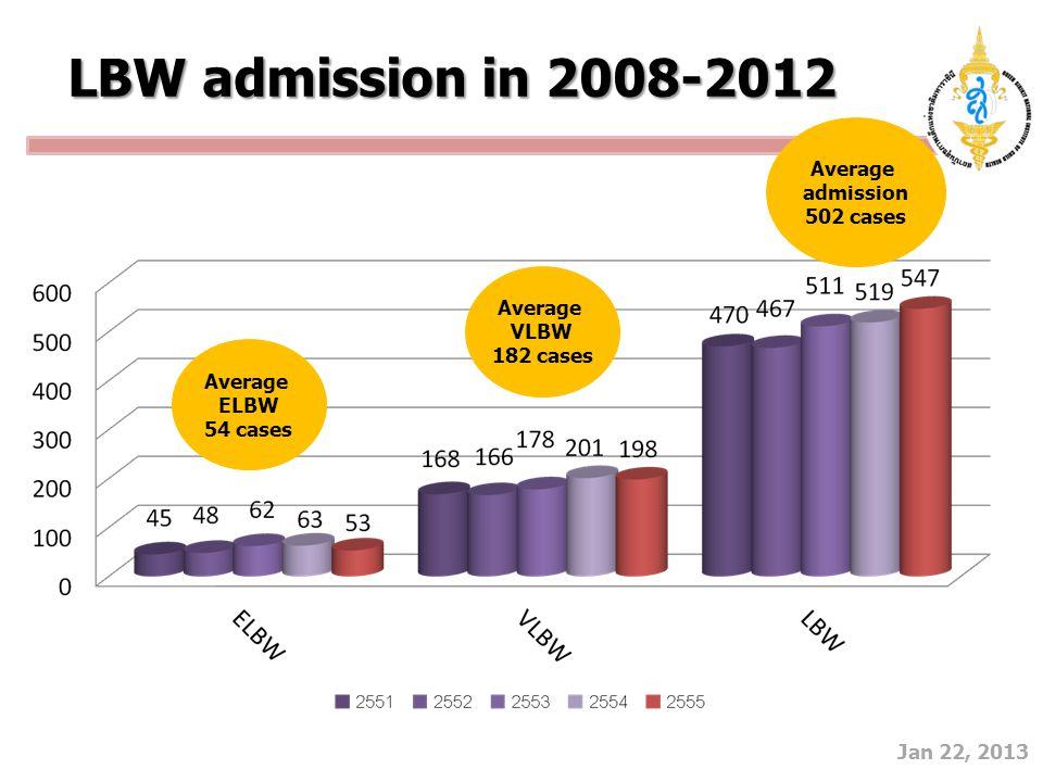 Jan 22, 2013 LBW admission in 2008-2012 Average admission 502 cases Average ELBW 54 cases Average VLBW 182 cases