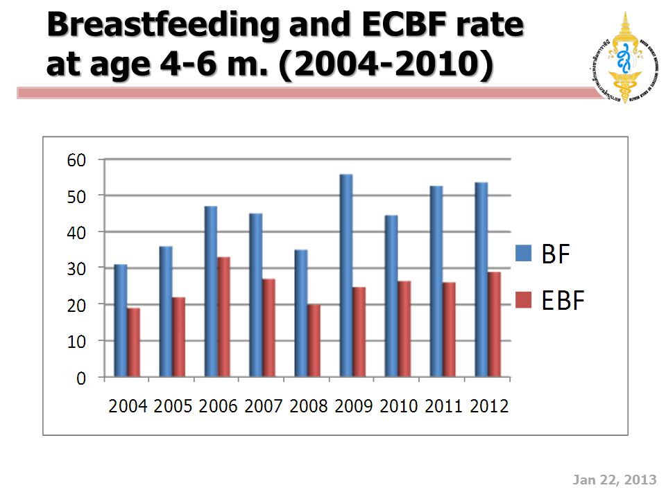 Jan 22, 2013 Breastfeeding and ECBF rate at age 4-6 m. (2004-2010)