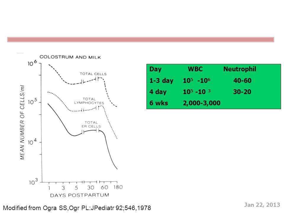 Jan 22, 2013 Day WBC Neutrophil 1-3 day 10 5 -10 6 40-60 4 day 10 5 -10 3 30-20 6 wks 2,000-3,000 Modified from Ogra SS,Ogr PL:JPediatr 92;546,1978