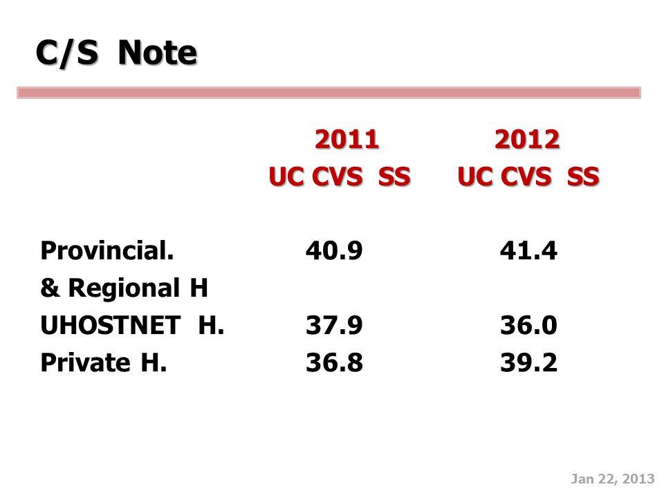 Jan 22, 2013 C/S Note 2011 2012 UC CVS SS UC CVS SS UC CVS SS UC CVS SS Provincial. 40.9 41.4 & Regional H UHOSTNET H. 37.9 36.0 Private H. 36.8 39.2