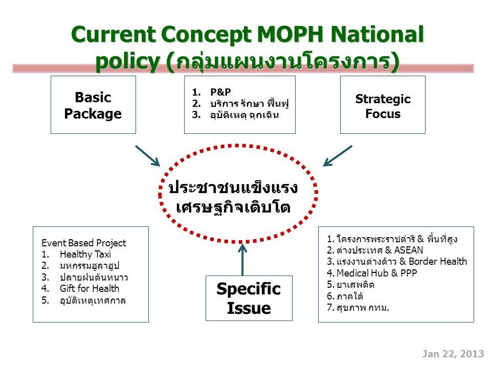 Jan 22, 2013 Current Concept MOPH National policy (กลุ่มแผนงานโครงการ) Basic Package 1.P&P 2.บริการ รักษา ฟื้นฟู 3.อุบัติเหตุ ฉุกเฉิน Strategic Focus ประชาชนแข็งแรง เศรษฐกิจเติบโต Event Based Project 1.Healthy Taxi 2.มหกรรมฮูลาฮูป 3.ปลายฝนต้นหนาว 4.Gift for Health 5.อุบัติเหตุเทศกาล 1.โครงการพระราชดำริ & พื้นที่สูง 2.ต่างประเทศ & ASEAN 3.แรงงานต่างด้าว & Border Health 4.Medical Hub & PPP 5.ยาเสพติด 6.ภาคใต้ 7.สุขภาพ กทม.