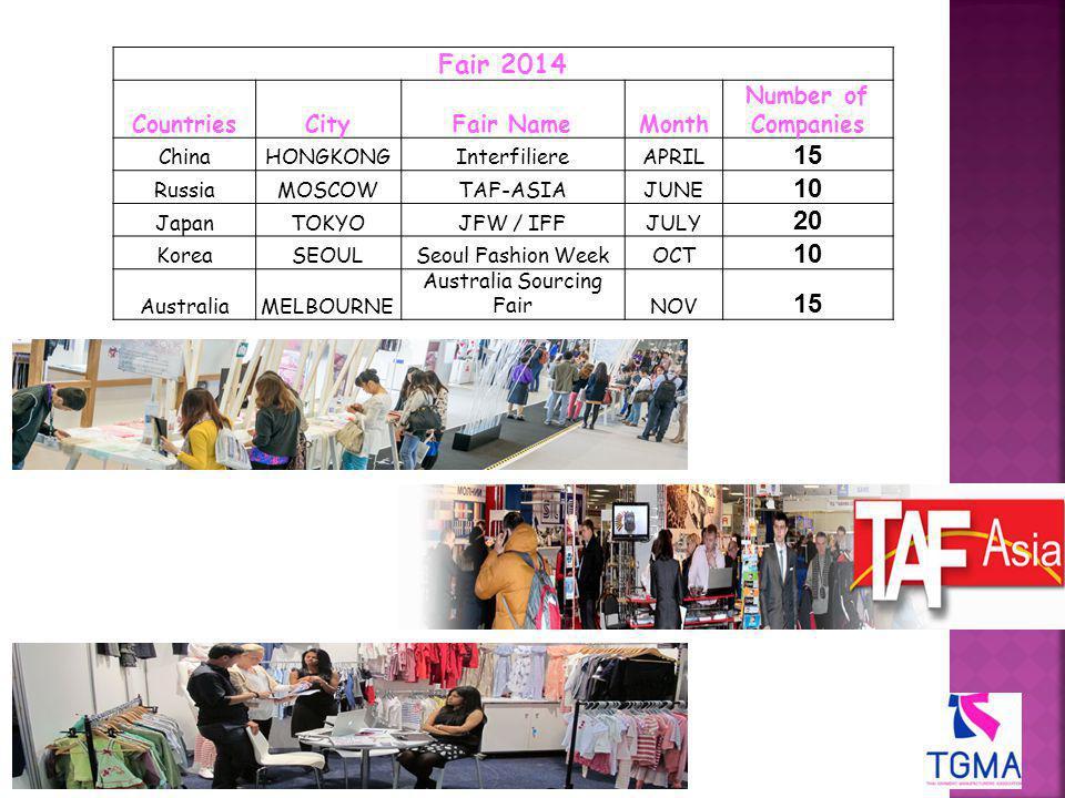 Fair 2014 CountriesCityFair NameMonth Number of Companies ChinaHONGKONGInterfiliereAPRIL 15 RussiaMOSCOWTAF-ASIAJUNE 10 JapanTOKYOJFW / IFFJULY 20 KoreaSEOULSeoul Fashion WeekOCT 10 AustraliaMELBOURNE Australia Sourcing FairNOV 15