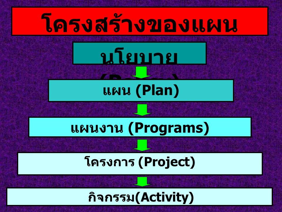 โครงสร้างของแผน นโยบาย (Policy) แผน (Plan) แผนงาน (Programs) โครงการ (Project) กิจกรรม (Activity)