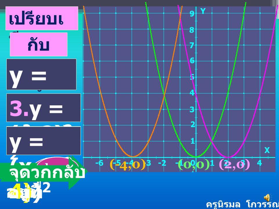 y=(x -2) 2 y=(x +4) 2 y= x 2 ครูนิรมล โกวรรณ์