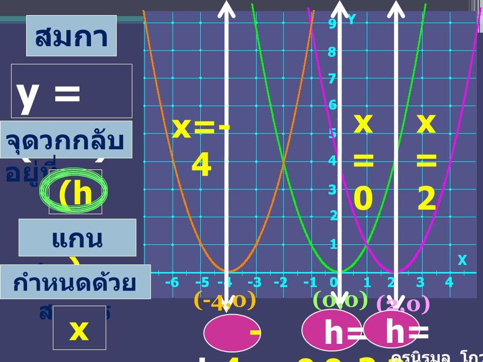 เปรียบเ ทียบ กับ สมกา ร y = (x-h) 2 1.