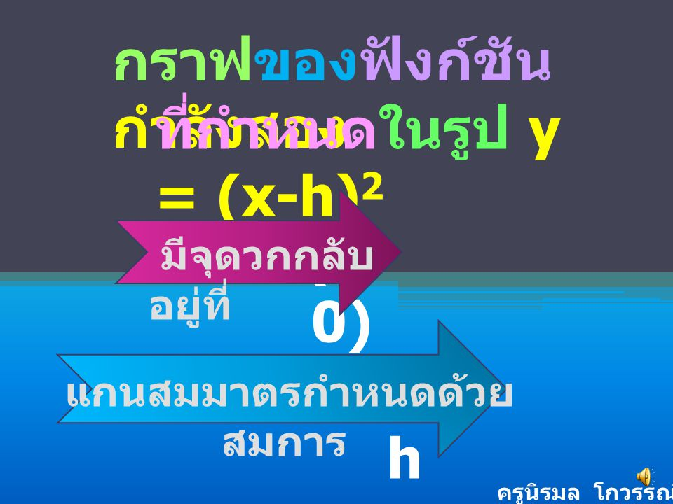 สมกา ร y = (x-h) 2 จุดวกกลับ อยู่ที่ (h,0 ) แกน สมมาตร กำหนดด้วย สมการ x = h h= 0 h= -4 (2,0) (-4,0)(0,0) x=0x=0 x=2x=2 x=- 4 0 - 4 2 h= 2 ครูนิรมล โกวรรณ์