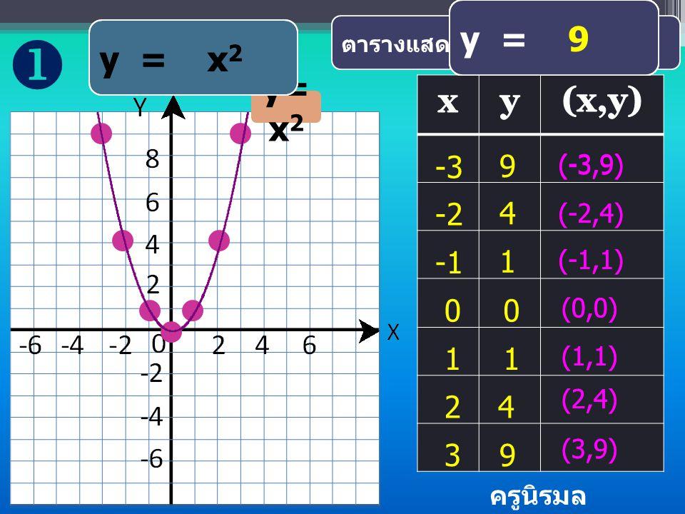 กราฟของฟังก์ชัน กำลังสอง ที่กำหนดในรูป y = (x-h) 2 ตัวอย่าง ครูนิรมล โกวรรณ์