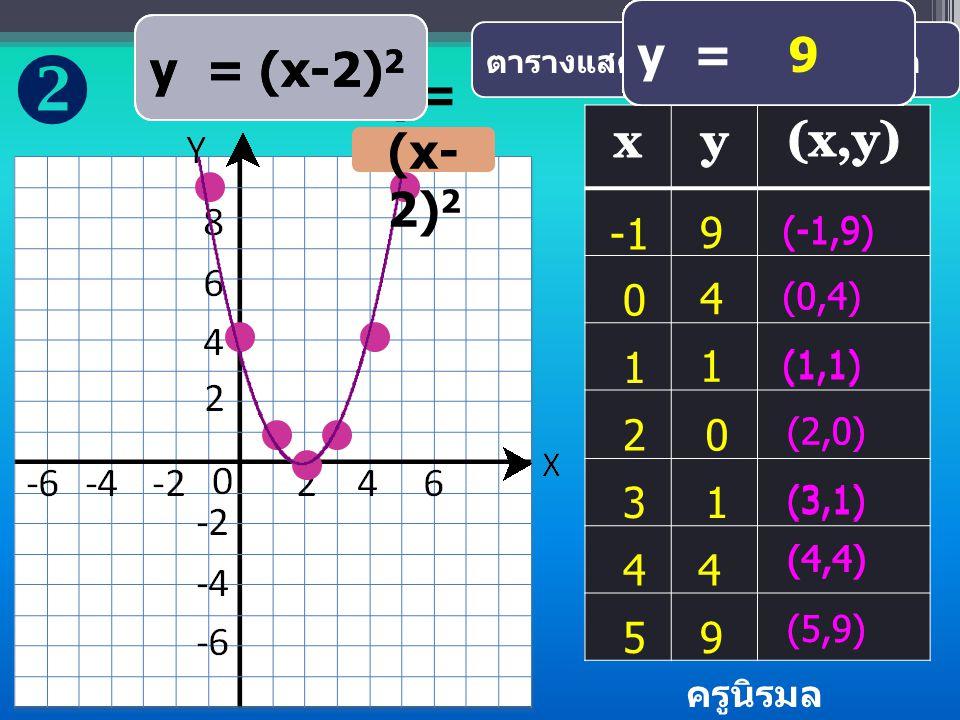 y = x 2 ตารางแสดงค่า x และ y บางค่า -3 y = (-3) 2 9 (-3,9) -2 y = 9y = (-2) 2 y = 4 4 (-2,4) y = (-1) 2 y = 1 1 (-1,1) 0 y = 0 2 y = 0 0 (0,0) 1 y = 1 2 y = 1 1 (1,1) 2 y = ( 2) 2 y = (4 4 (2,4) 3 y = 3 2 y = 9 9 (3,9) y= x 2 y = x 2  ครูนิรมล โกวรรณ์