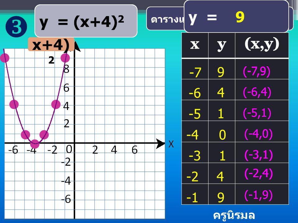 y = (x-2) 2 ตารางแสดงค่า x และ y บางค่า y =(-1-2) 2 0 y = ( 3) 2 y = 9 9 (-1,9) 0 y = (0-2) 2 y = (-2) 2 y = 4 (0,4) 1 y = (1-2) 2 y = (-1) 2 y = 1 1 (1,1) 2 y = (2-2) 2 y = ( 0) 2 y = 0 (2,0) 3 y = (3-2) 2 y = ( 1) 2 y = 1 1 (3,1) 4 y = (4-2) 2 y = ( 2) 2 y = 4 4 (4,4) 5 y = (5-2) 2 y = ( 3) 2 y = 9 9 (5,9) 4 y= (x- 2) 2 y = (x-2) 2 ครูนิรมล โกวรรณ์