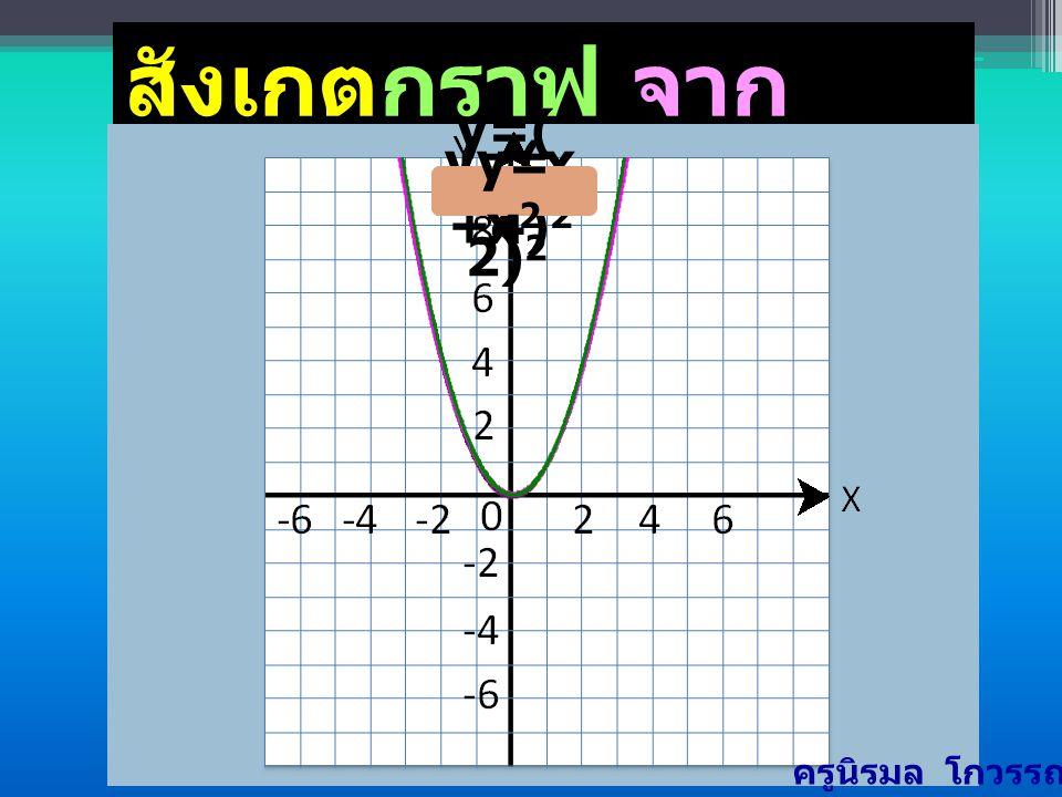 y = (x+4) 2 ตารางแสดงค่า x และ y บางค่า -7 y =(-7+4) 2 0 y = ( -3) 2 y = 9 9 (-7,9) -6 y = (-6+4) 2 y = (-2) 2 y = 4 (-6,4) -5 y = (-5+4) 2 y = (-1) 2 y = 1 1 (-5,1) -4 y = (-4+4) 2 y = ( 0) 2 y = 0 (-4,0) -3 y = (-3+4) 2 y = ( 1) 2 y = 1 1 (-3,1) -2 y = (-2+4) 2 y = ( 2) 2 y = 4 4 (-2,4) y = (-1+4) 2 y = ( 3) 2 y = 9 9 (-1,9) 4 y=( x+4) 2 y = (x+4) 2  ครูนิรมล โกวรรณ์