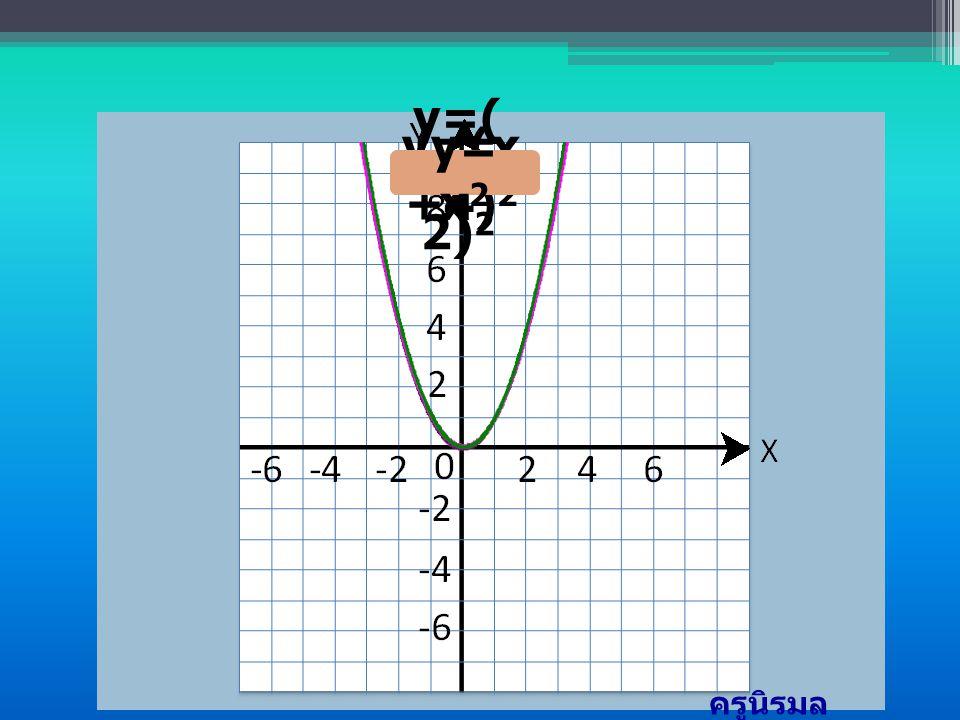 สังเกตกราฟ จาก ตัวอย่างในข้อ 1-3 y=(x -2) 2 y=(x +4) 2 y= x 2 ครูนิรมล โกวรรณ์