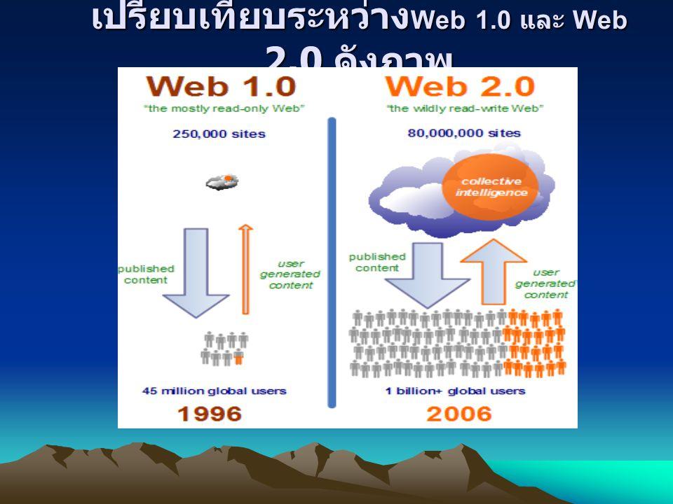 เปรียบเทียบระหว่าง Web 1.0 และ Web 2.0 ดังภาพ