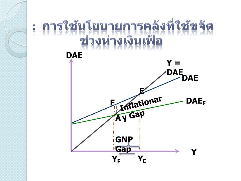 DAE Y Y = DAE DAE DAE F E F A GNP Gap Inflationar y Gap YFYF YEYE