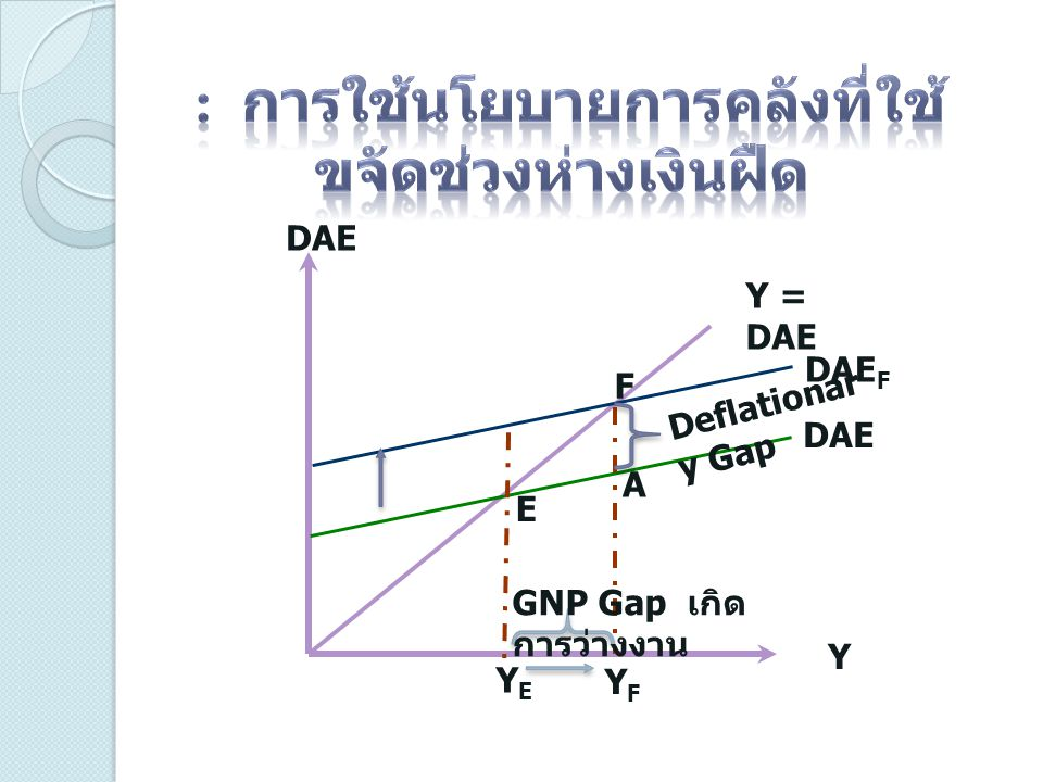 DAE Y Y = DAE DAE DAE F E F A GNP Gap เกิด การว่างงาน Deflationar y Gap YFYF YEYE