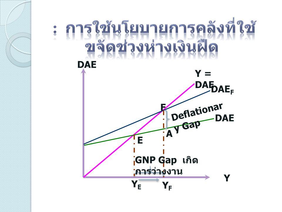 DAE Y Y = DAE DAE DAE F E F A Deflationar y Gap YFYF YEYE GNP Gap เกิด การว่างงาน