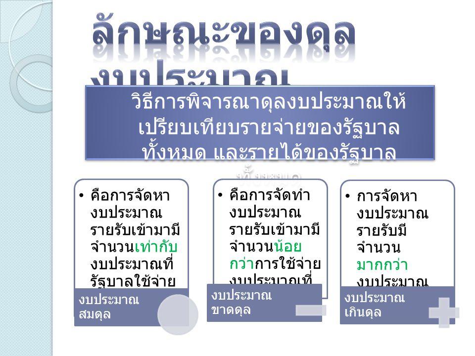  การใช้จ่ายของรัฐบาล ทั้ง รายจ่ายในการซื้อสินค้าและ บริการ (Goods and service Expenditures: G) และรายจ่าย เงินโอน (Transfer payment: R)  การเก็บภาษี (Taxation)  การก่อหนี้สาธารณะ (Public debt)