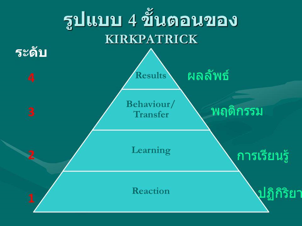 รูปแบบ 4 ขั้นตอนของ KIRKPATRICK Results Behaviour/ Transfer Learning Reaction ระดับ 4 3 2 1 Results Behaviour/ Transfer Learning Reaction ผลลัพธ์ พฤติกรรม การเรียนรู้ ปฏิกิริยา