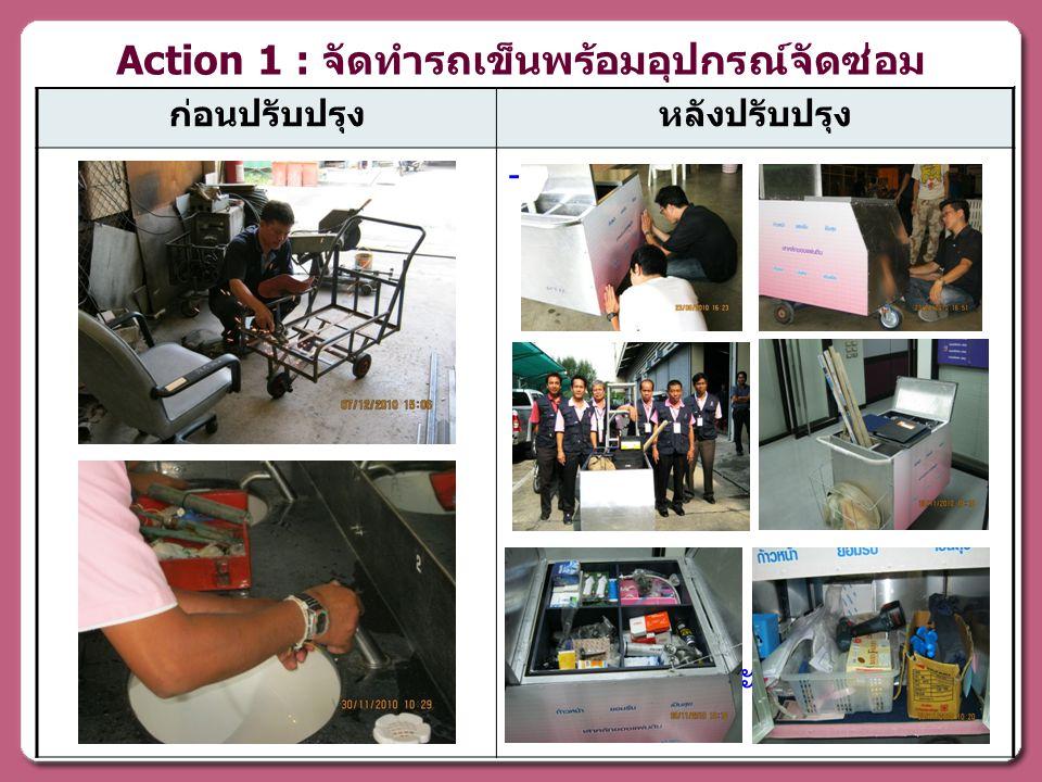 ก่อนปรับปรุงหลังปรับปรุง - สถานะ : - เสร็จสมบูรณ์ - Action 1 : จัดทำรถเข็นพร้อมอุปกรณ์จัดซ่อม