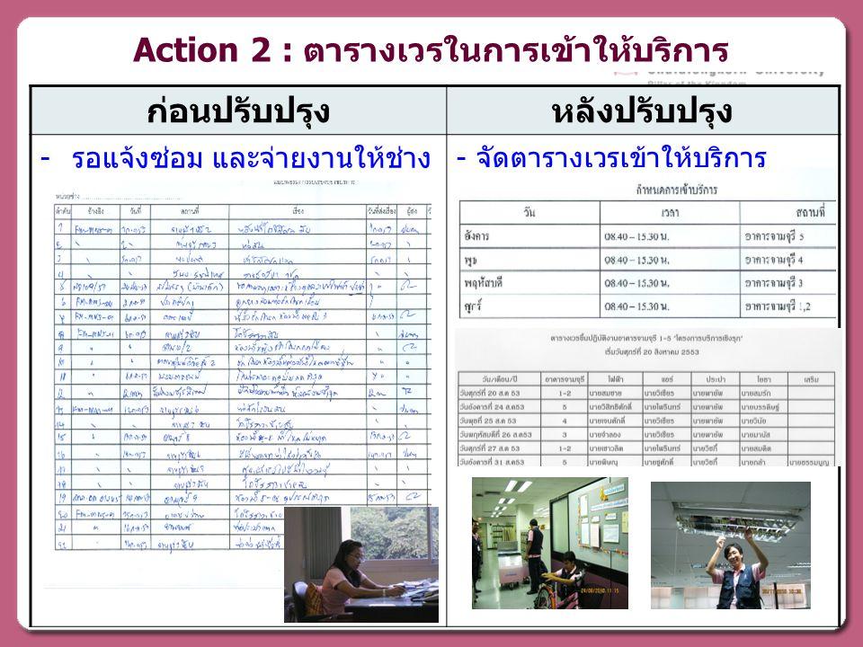 ก่อนปรับปรุงหลังปรับปรุง - รอแจ้งซ่อม และจ่ายงานให้ช่าง - จัดตารางเวรเข้าให้บริการ Action 2 : ตารางเวรในการเข้าให้บริการ