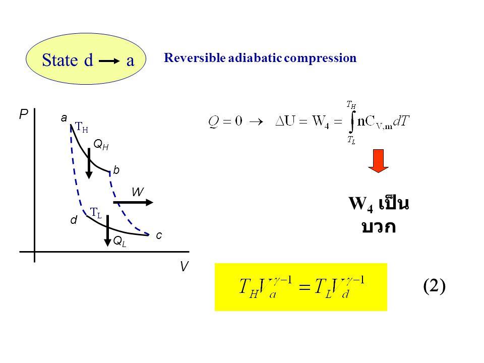 State d a Reversible adiabatic compression P V a b c d QHQH QLQL W  LL  W 4 เป็น บวก