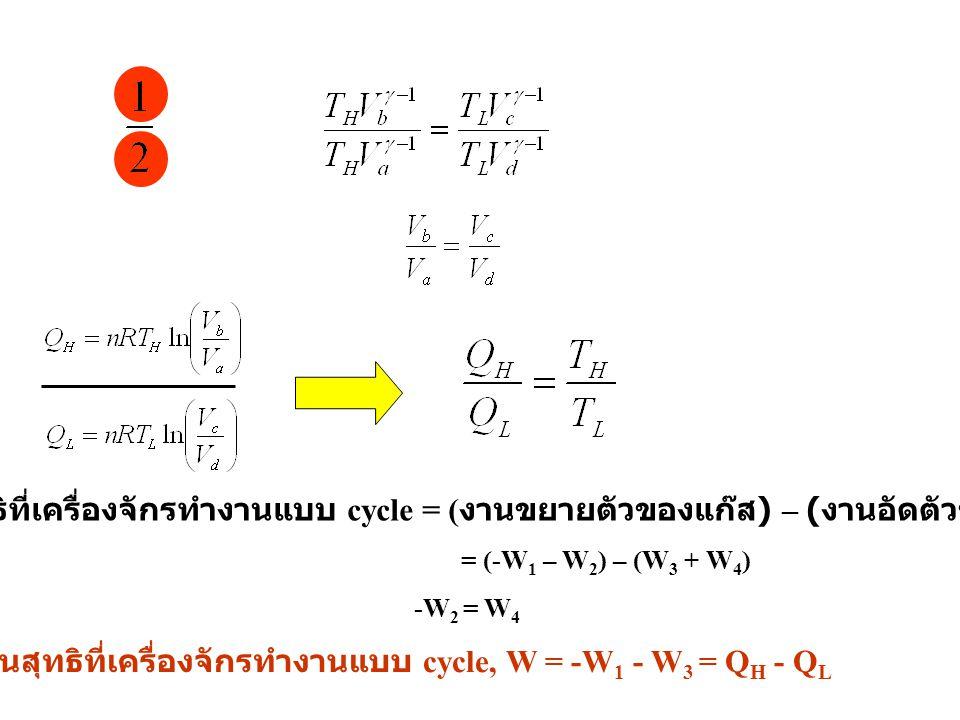 งานสุทธิที่เครื่องจักรทำงานแบบ cycle = ( งานขยายตัวของแก๊ส ) – ( งานอัดตัวของแก๊ส ) -W 2 = W 4 = (-W 1 – W 2 ) – (W 3 + W 4 ) งานสุทธิที่เครื่องจักรทำ