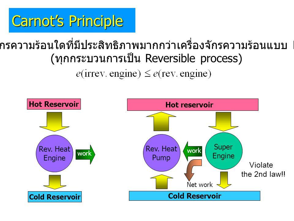 Cold Reservoir Super Engine Rev. Heat Pump Rev. Heat Engine Hot Reservoir Cold Reservoir Hot reservoir ไม่มีเครื่องจักรความร้อนใดที่มีประสิทธิภาพมากกว