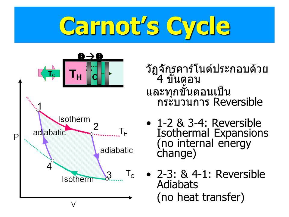 Carnot's Cycle วัฏจักรคาร์โนต์ประกอบด้วย 4 ขั้นตอน และทุกขั้นตอนเป็น กระบวนการ Reversible •1-2 & 3-4: Reversible Isothermal Expansions (no internal en