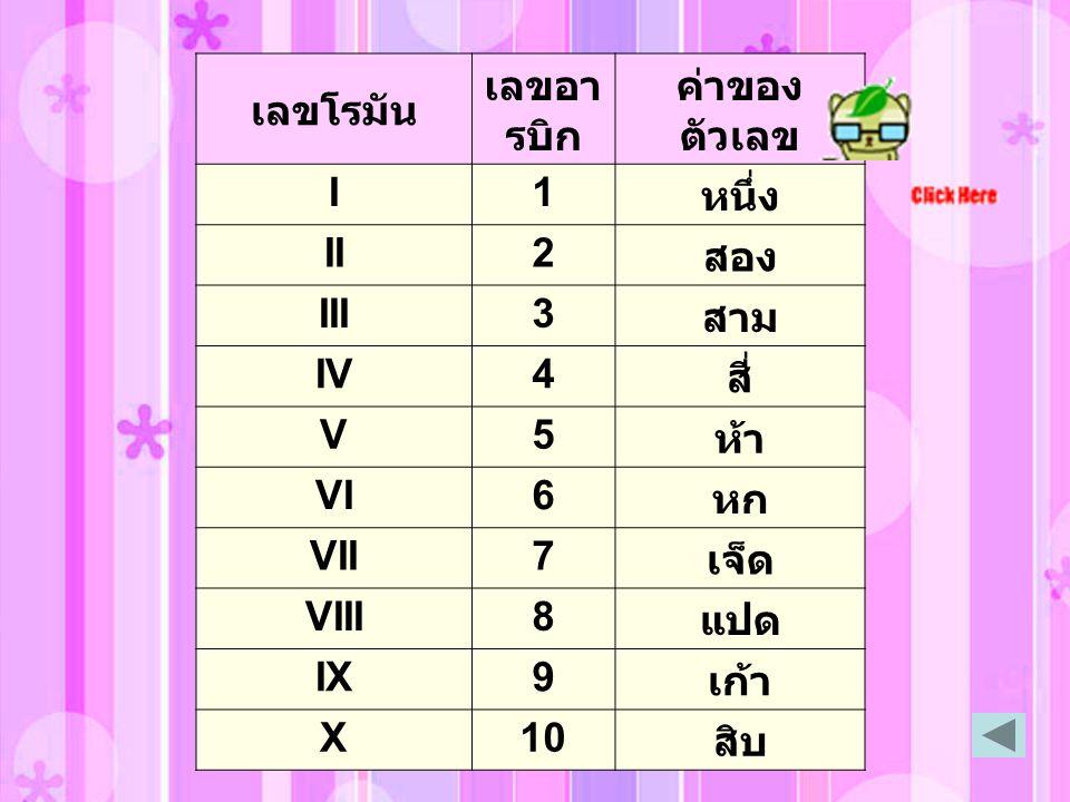 เลขโรมัน เลขอา รบิก ค่าของ ตัวเลข I1 หนึ่ง II2 สอง III3 สาม IV4 สี่ V5 ห้า VI6 หก VII7 เจ็ด VIII8 แปด IX9 เก้า X10 สิบ