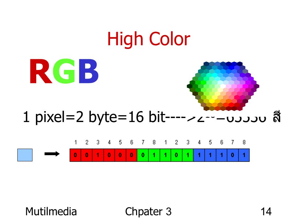 MutilmediaChpater 314 High Color 1 pixel=2 byte=16 bit---->2 16 =65536 สี RGBRGB