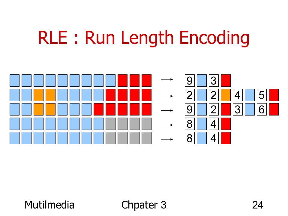 MutilmediaChpater 324 RLE : Run Length Encoding 9 3 2 245 9 236 8 4 8 4