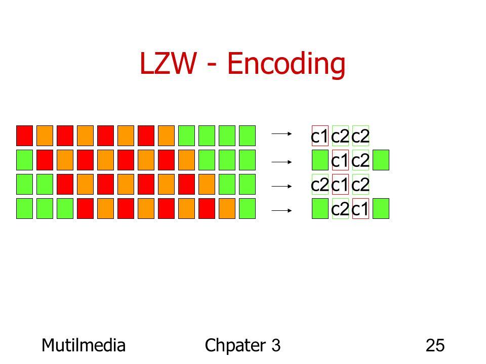 MutilmediaChpater 325 LZW - Encoding c1 c2 c1 c2 c1 c2 c1