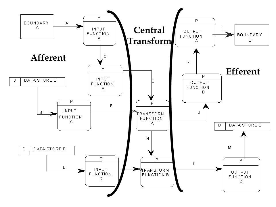 Afferent Central Transform Efferent