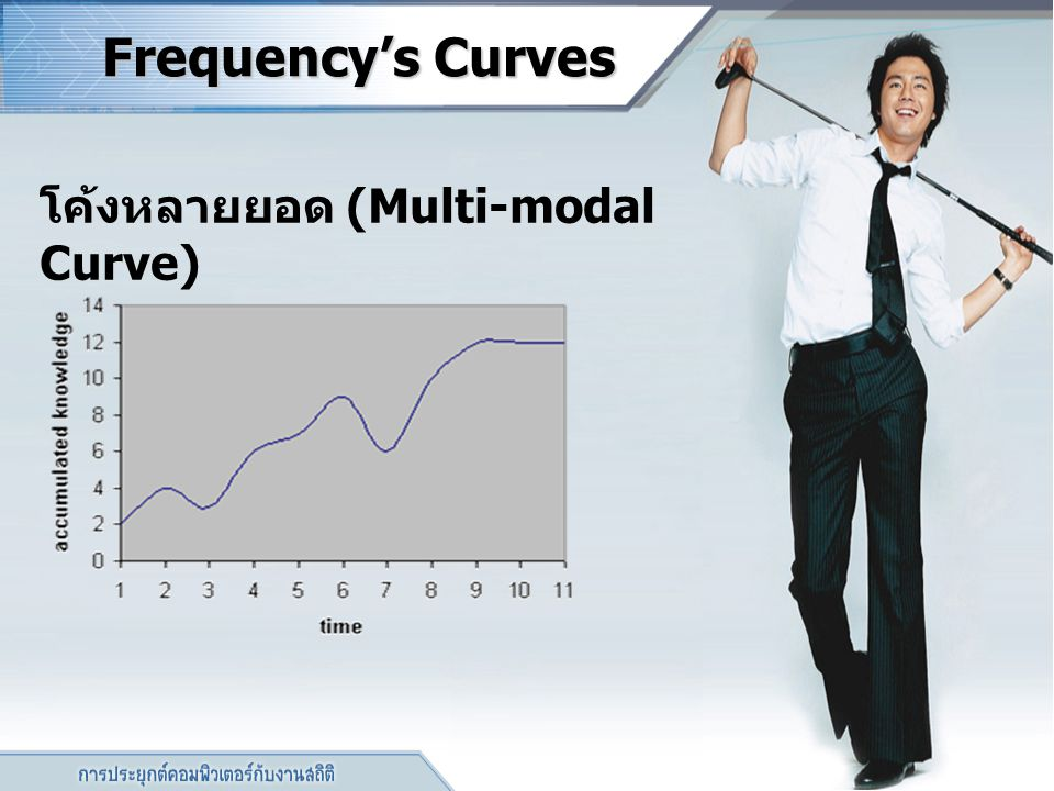 Frequency's Curves Frequency's Curves โค้งหลายยอด (Multi-modal Curve)