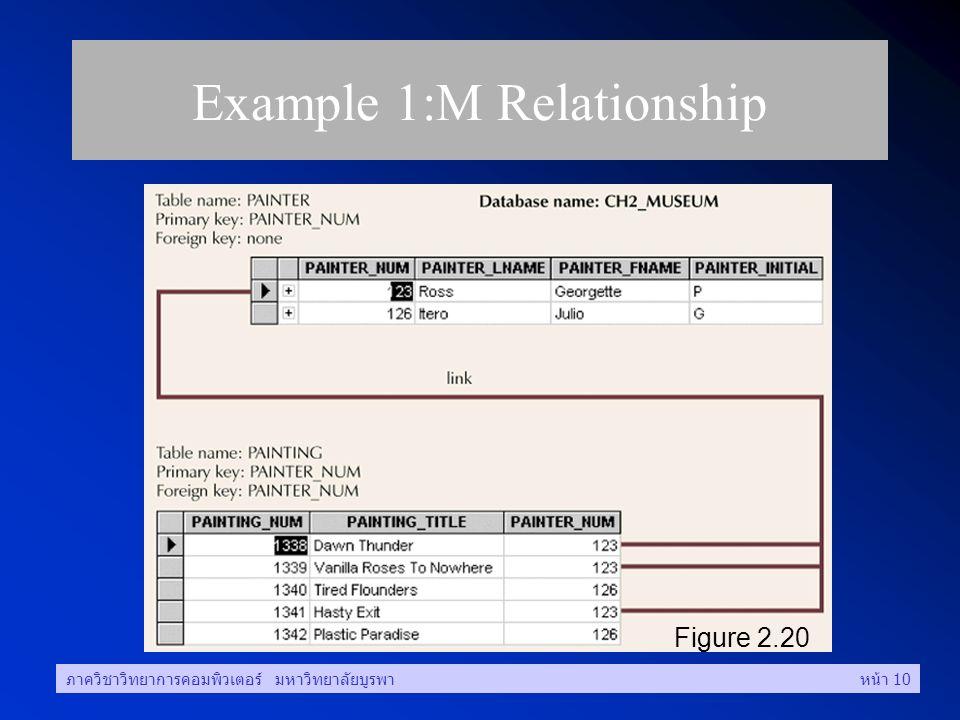 ภาควิชาวิทยาการคอมพิวเตอร์ มหาวิทยาลัยบูรพาหน้า 10 Example 1:M Relationship Figure 2.20