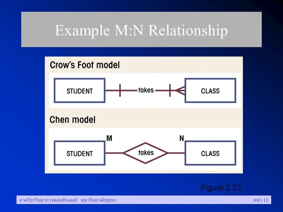 ภาควิชาวิทยาการคอมพิวเตอร์ มหาวิทยาลัยบูรพาหน้า 11 Example M:N Relationship Figure 2.23