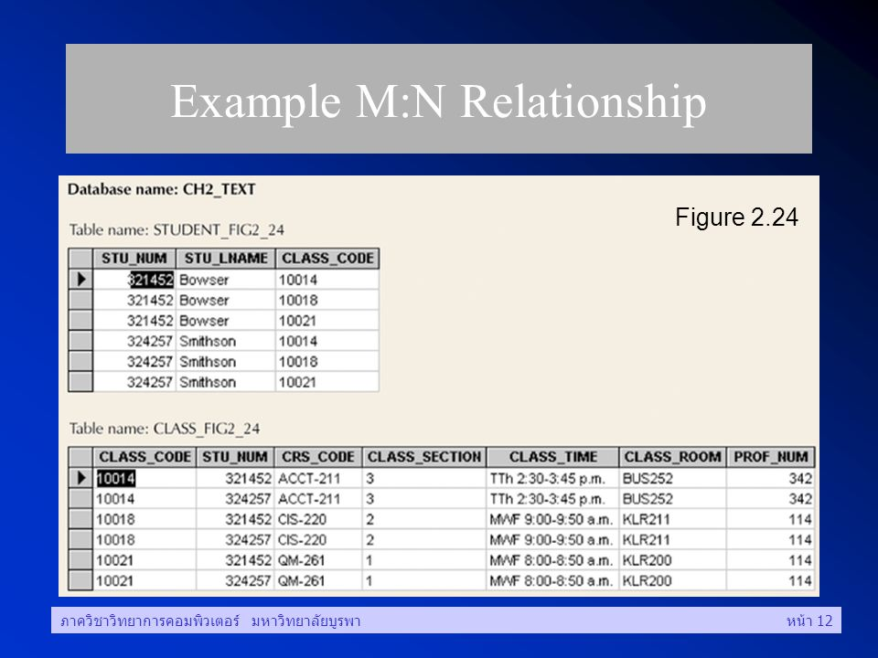 ภาควิชาวิทยาการคอมพิวเตอร์ มหาวิทยาลัยบูรพาหน้า 12 Example M:N Relationship Figure 2.24