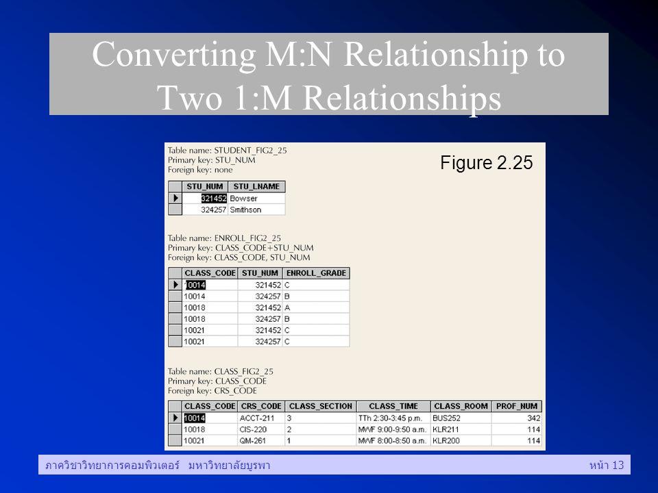 ภาควิชาวิทยาการคอมพิวเตอร์ มหาวิทยาลัยบูรพาหน้า 13 Converting M:N Relationship to Two 1:M Relationships Figure 2.25