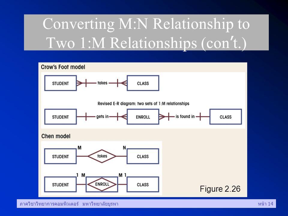 ภาควิชาวิทยาการคอมพิวเตอร์ มหาวิทยาลัยบูรพาหน้า 14 Converting M:N Relationship to Two 1:M Relationships (con ' t.) Figure 2.26