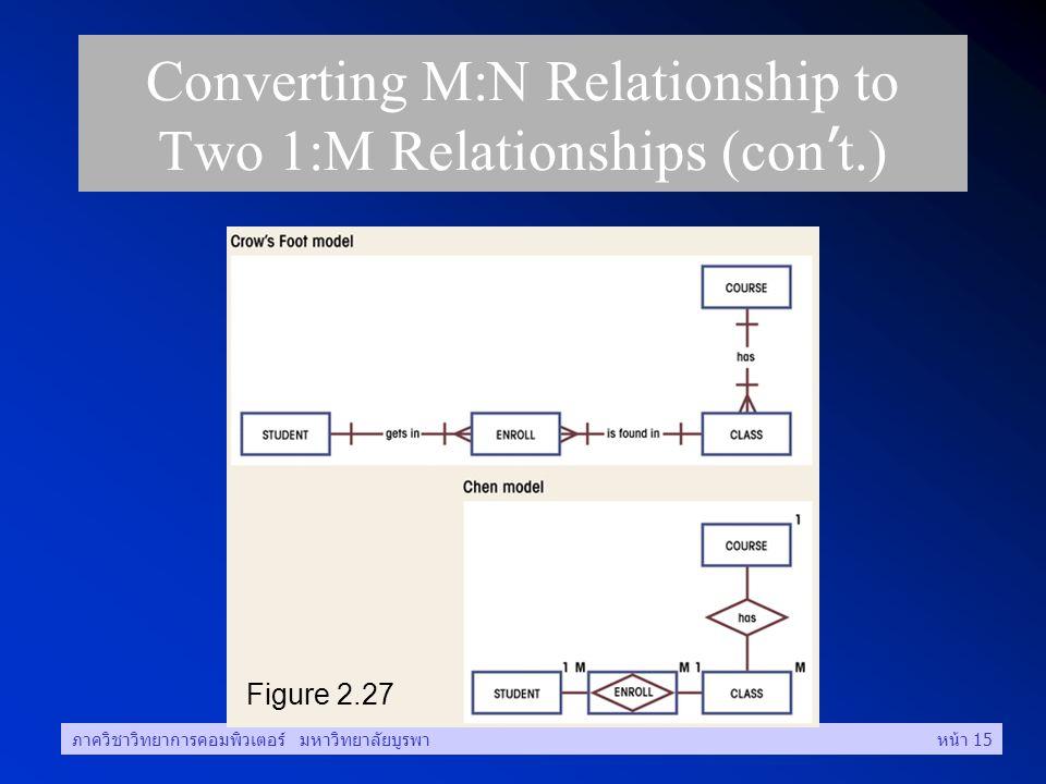 ภาควิชาวิทยาการคอมพิวเตอร์ มหาวิทยาลัยบูรพาหน้า 15 Converting M:N Relationship to Two 1:M Relationships (con ' t.) Figure 2.27