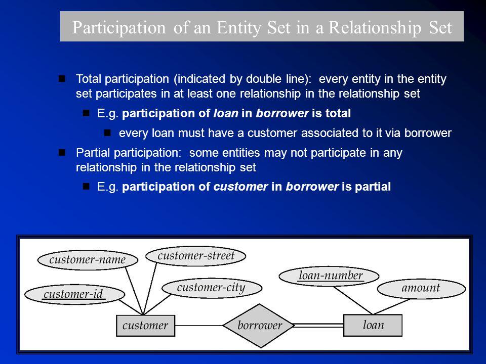 ภาควิชาวิทยาการคอมพิวเตอร์ มหาวิทยาลัยบูรพาหน้า 23 Participation of an Entity Set in a Relationship Set n Total participation (indicated by double line): every entity in the entity set participates in at least one relationship in the relationship set n E.g.