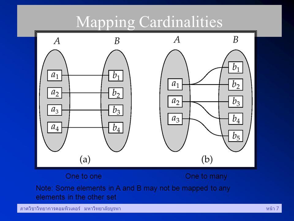 ภาควิชาวิทยาการคอมพิวเตอร์ มหาวิทยาลัยบูรพาหน้า 7 Mapping Cardinalities One to oneOne to many Note: Some elements in A and B may not be mapped to any elements in the other set